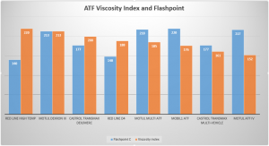 Comparison of flashpoint and viscosity index